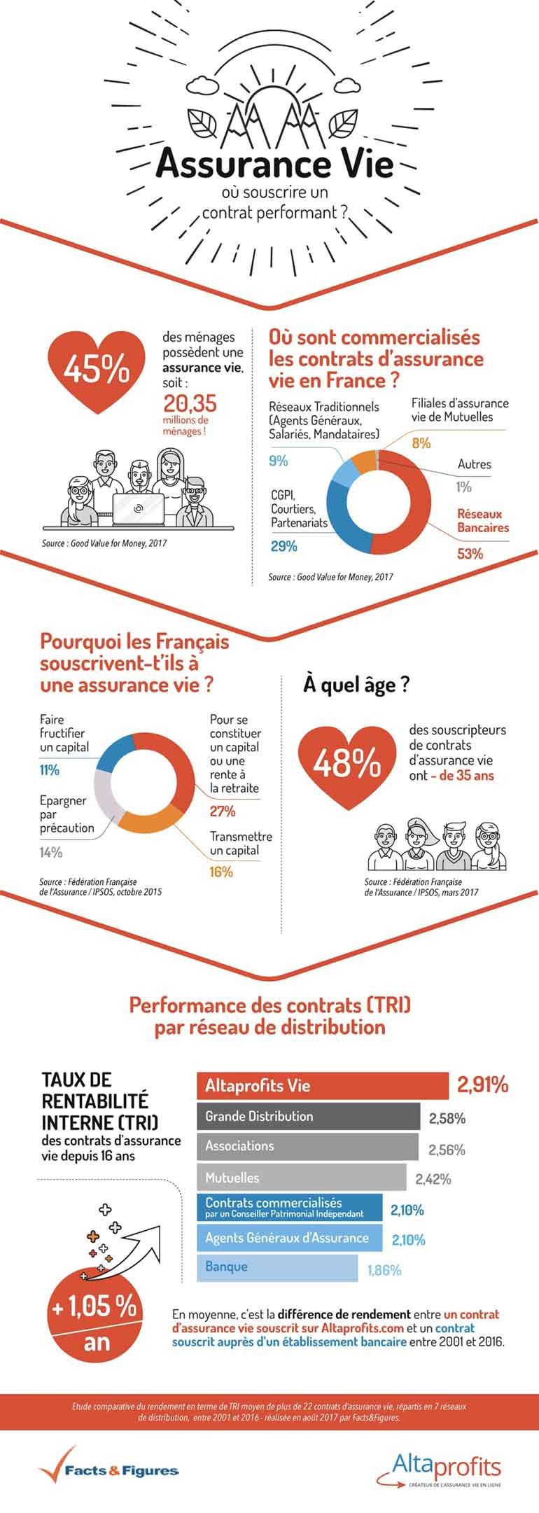 """Altaprofits est le créateur de l'assurance vie en ligne """"sans frais d'entrée"""" en France. Fort d'une expérience de plus de 17 ans"""